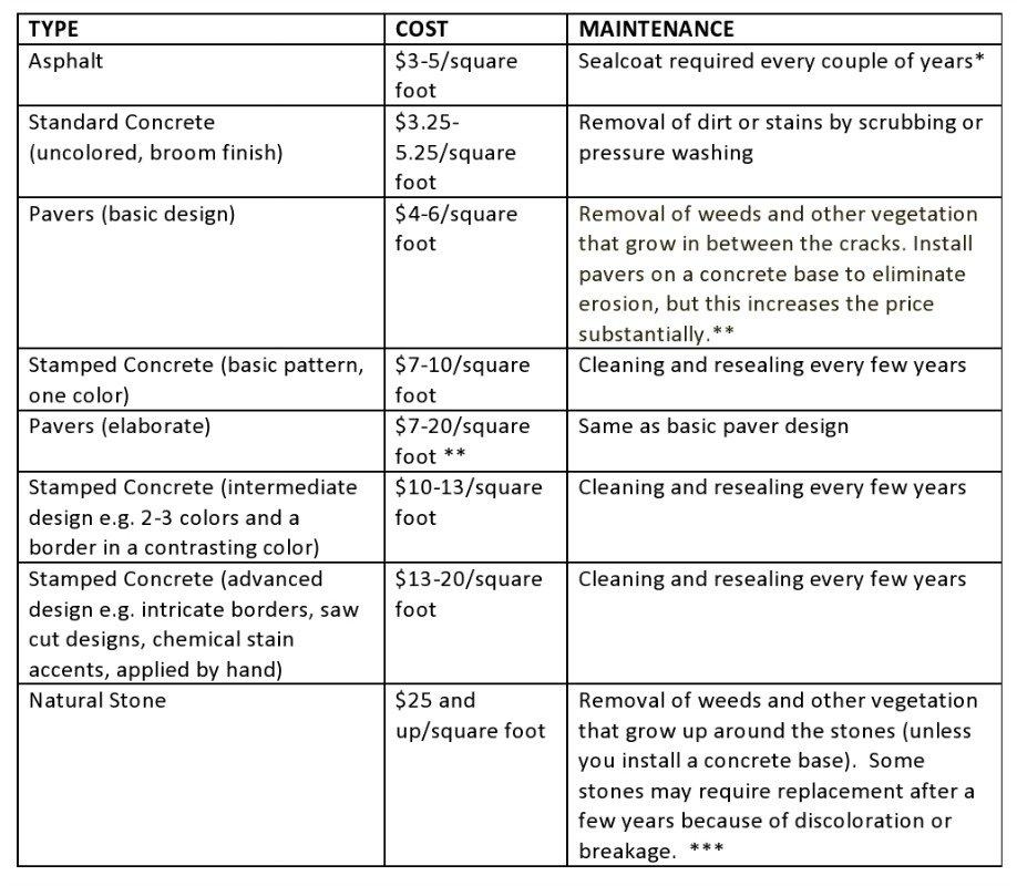 Cost of Concrete Comparison Chart